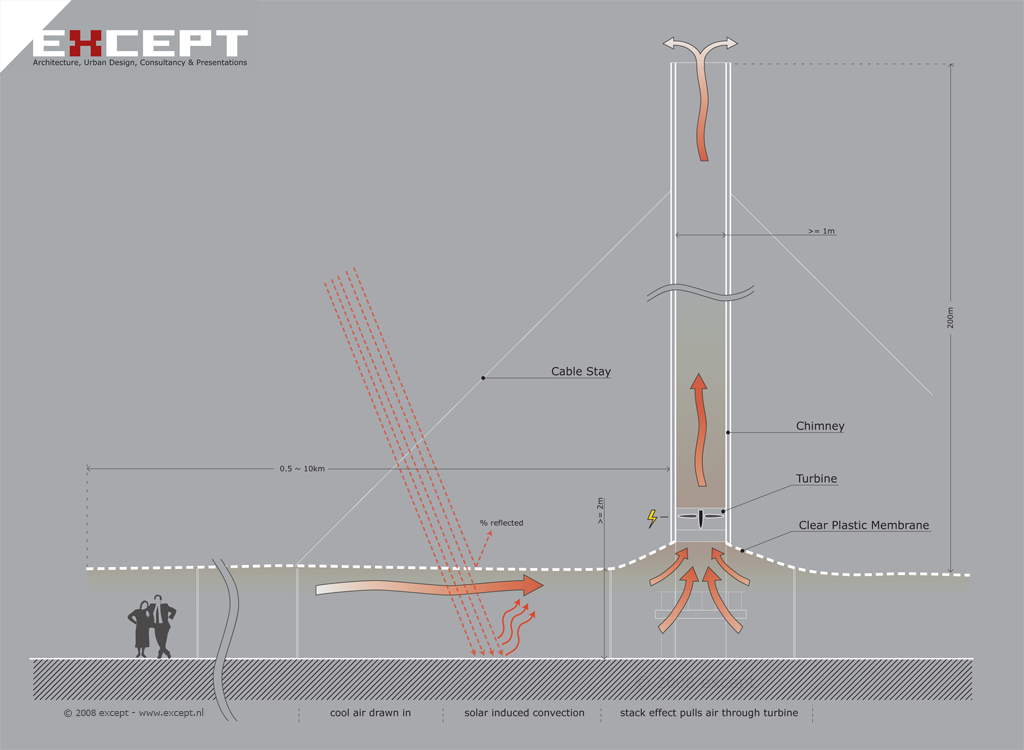 ... updraft towers for renewable energy | Except Integrated Sustainability