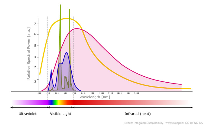 CFL / LED spectrum