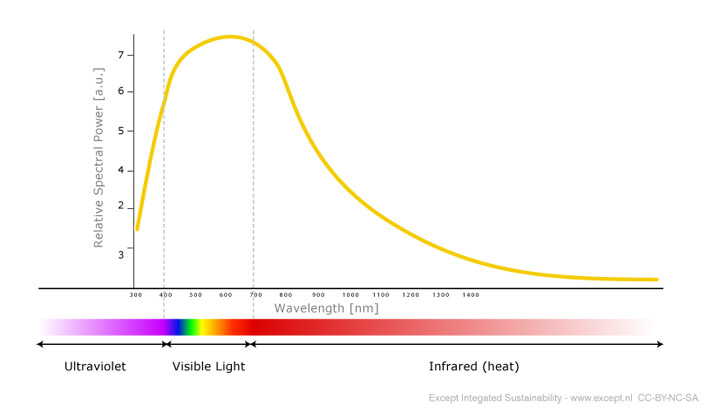 LED Light Spectrum