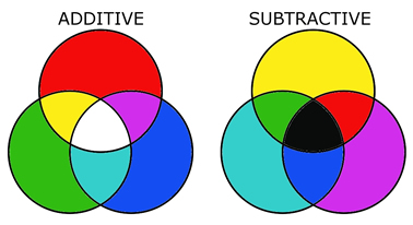 Additive / subtractive